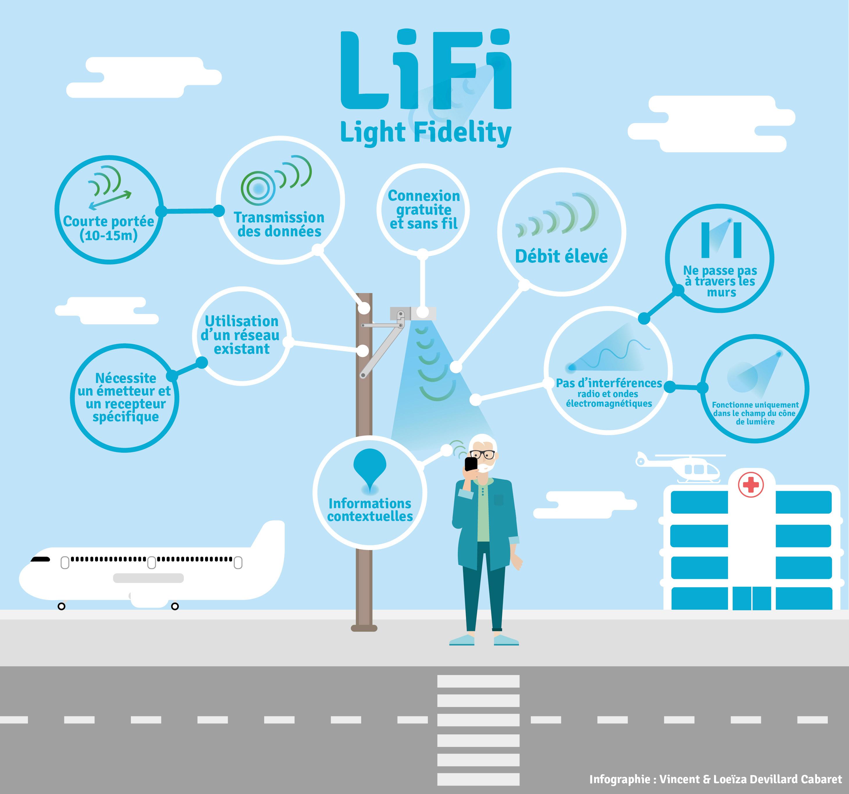 Lifi - Light Fidelity - Le fonctionnement du LiFi