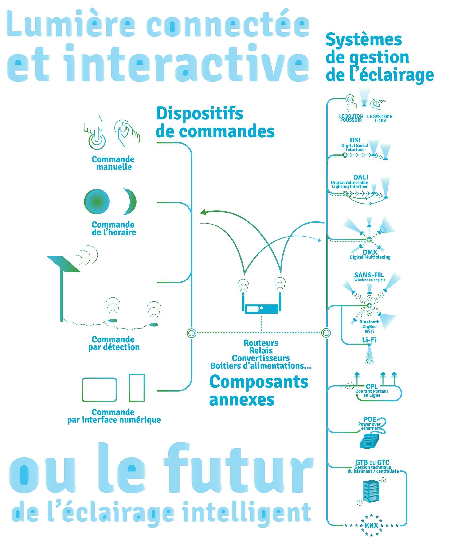 Lumière connectée et interactive - Principe de fonctionnement de l'éclairage intelligent