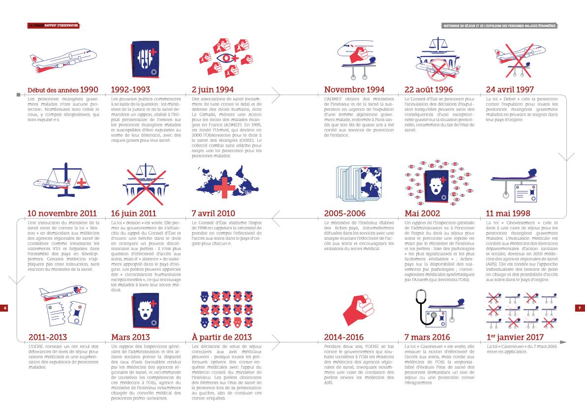 Infographie Histoire des luttes La Cimade