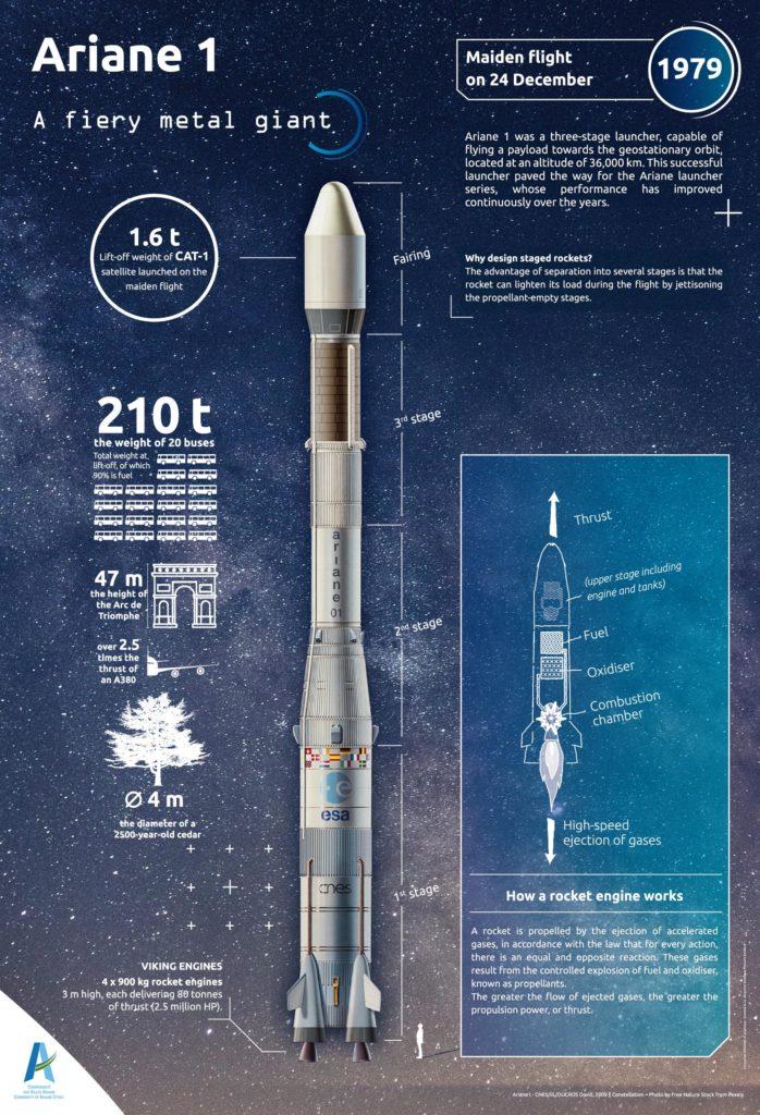 Affiche Histoire de la fusée Ariane